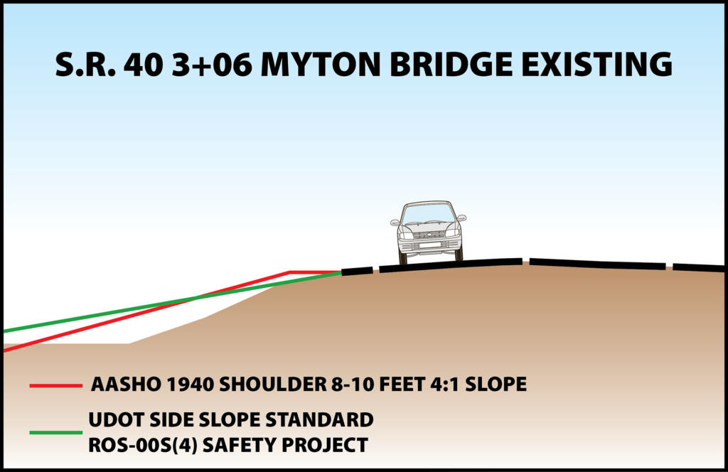 Map illustration showing shoulder widths and slopes